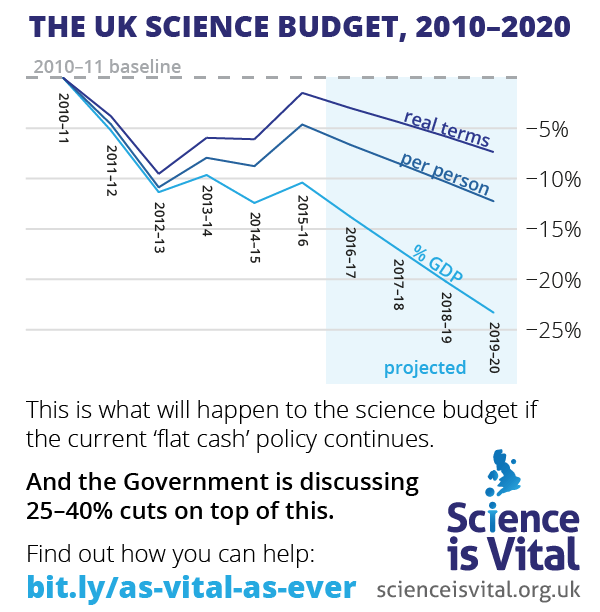 science-as-vital-as-ever-science-budget-