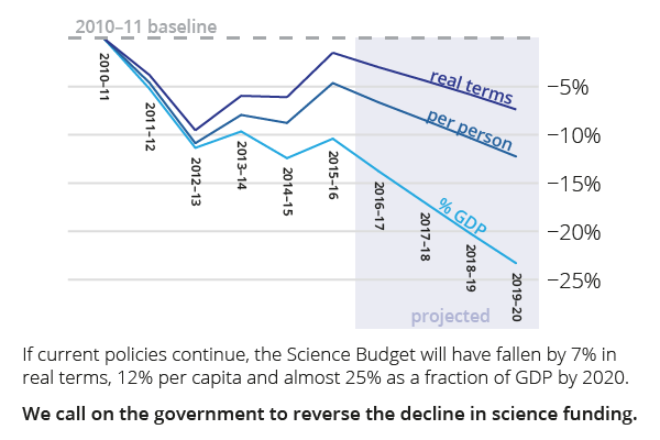 science-budget-2010-2020