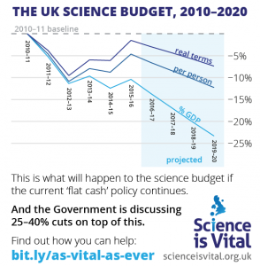 science-as-vital-as-ever-science-budget-2010-2020-1.0